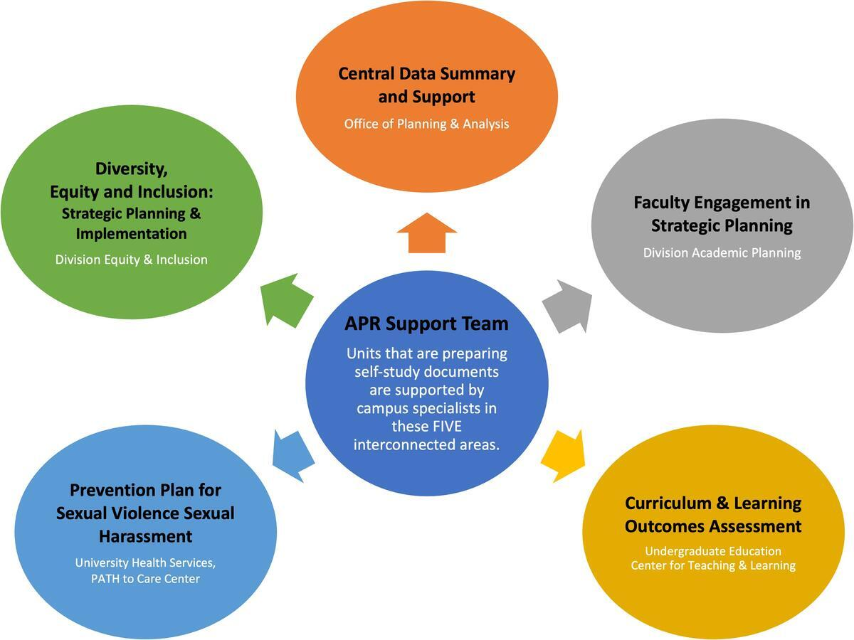 APR Specialist Staff Support Team