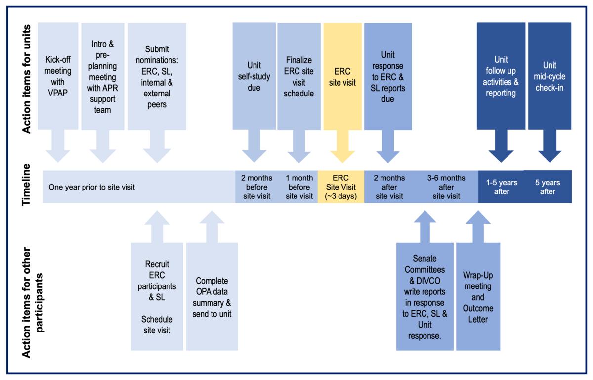 Academic Program Review (APR) Timeline